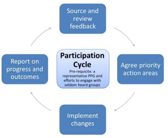 Patient Participation Cycle